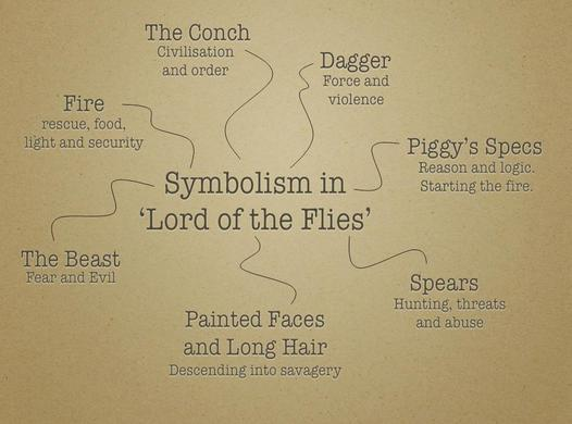 Ls3 And Ls5 Figurative Language And Style Lord Of The Flies